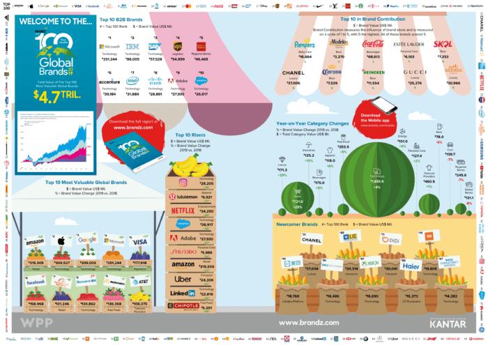 Infografica 2019 globale