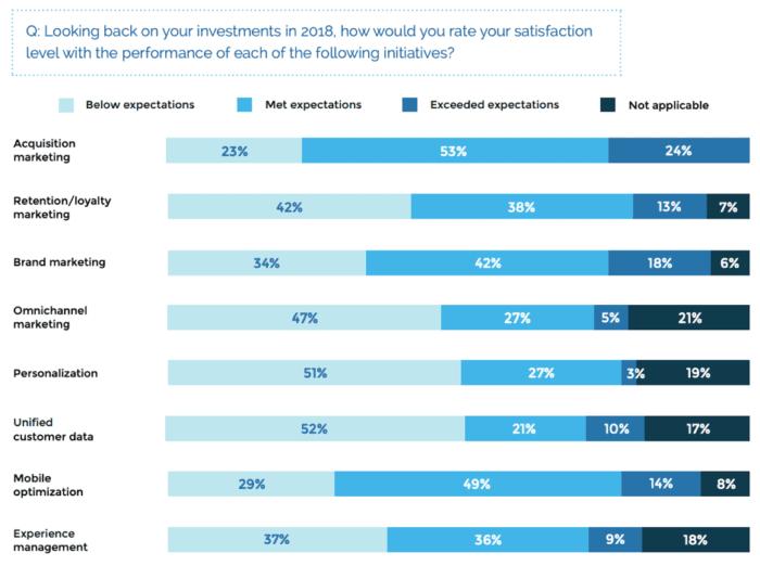 2018 livelli di soddisfazione degli investimenti