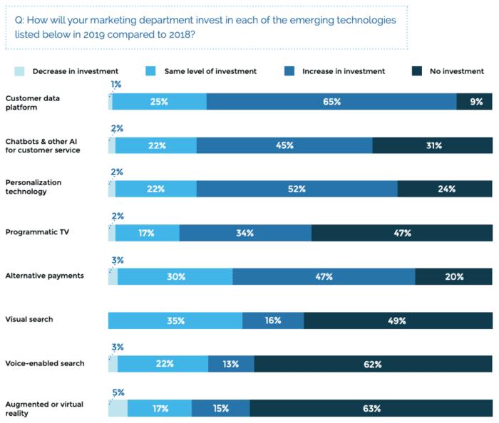 Aumentano gli investimenti in tecnologia emergente