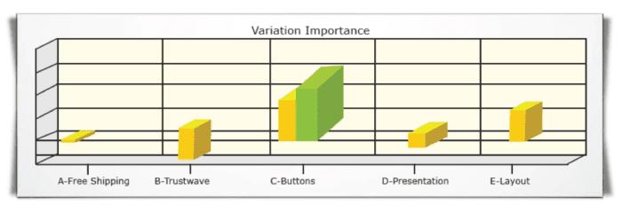 Importanza della variazione