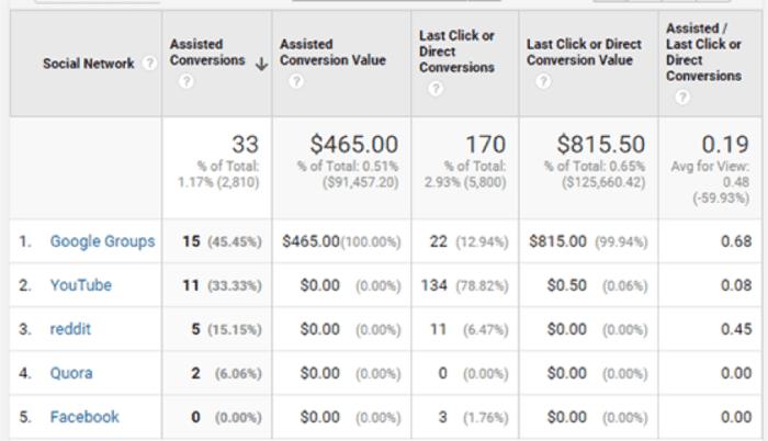Obiettivi in Google Analytics