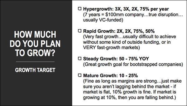 Quanto pensi di crescere con il tuo obiettivo di crescita aziendale?