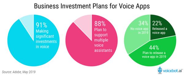 I leader aziendali abbracciano il contenuto vocale