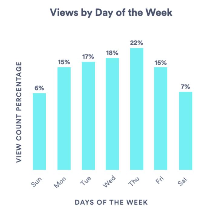 Visualizzazioni video per giorno della settimana