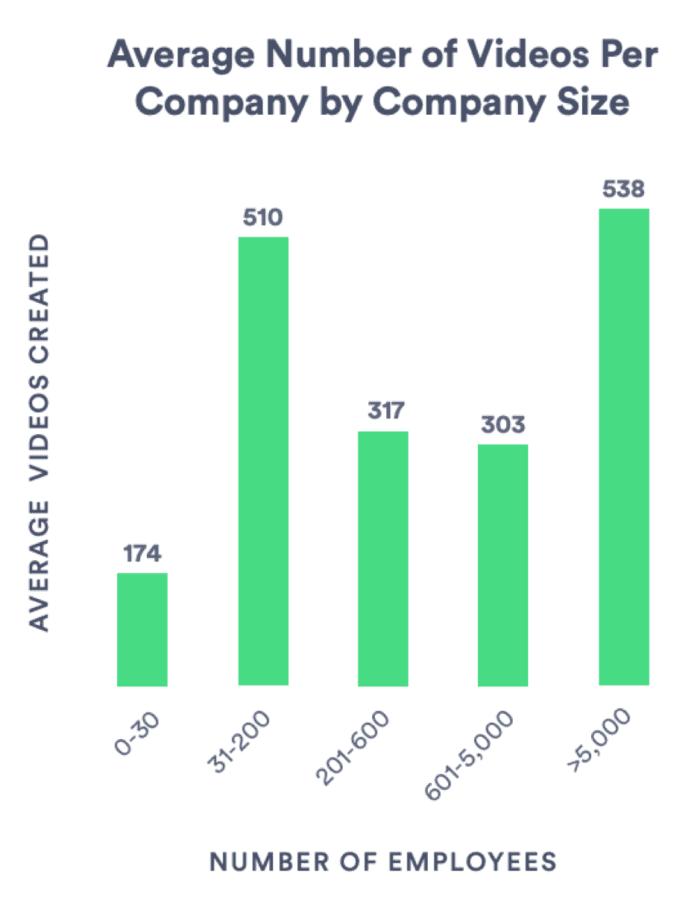 Numero medio di video per azienda in base alla dimensione dell'azienda