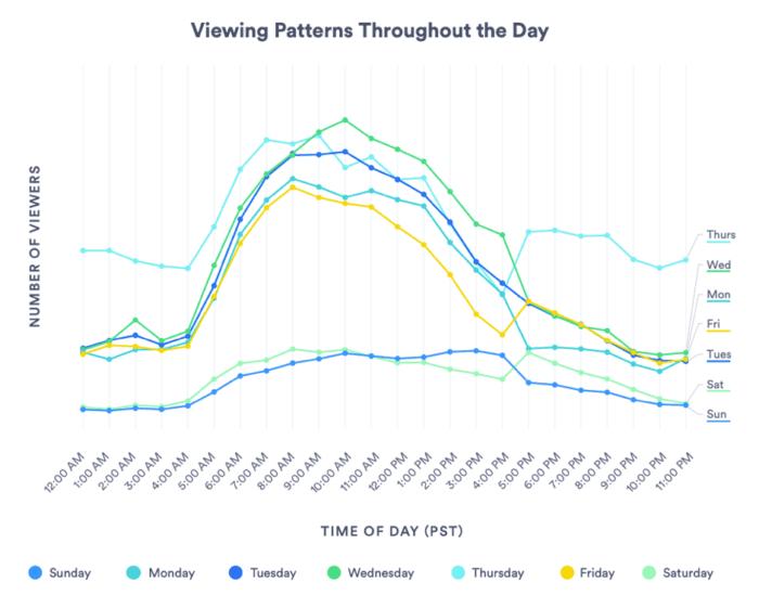 Modelli di visualizzazione video per tutto il giorno