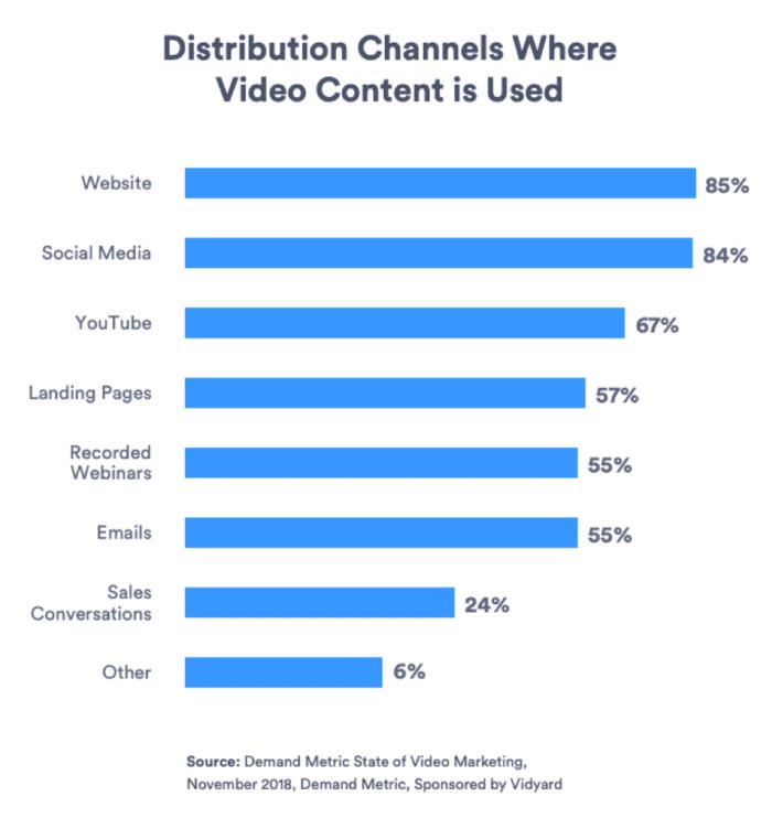 Canali di distribuzione in cui viene utilizzato il contenuto video