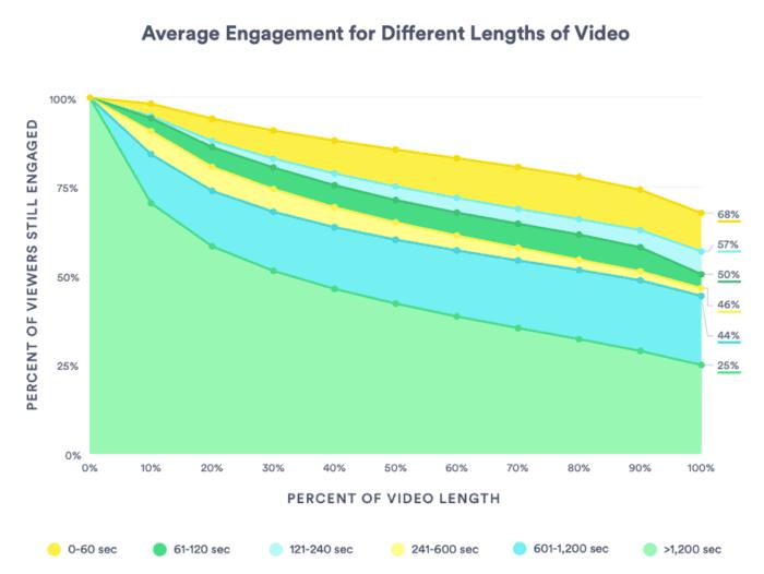 Coinvolgimento medio per diverse lunghezze di video