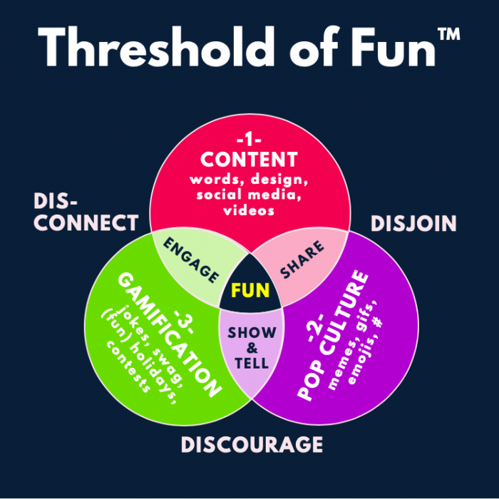 Diagramma di Venn della soglia del divertimento