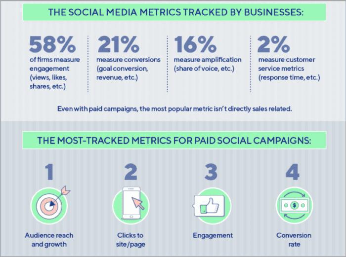 Metriche sui social media tracciate dalle aziende