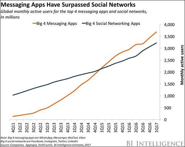 Grafico di Business Insider che mostra quando le app di messaggistica hanno superato i social media