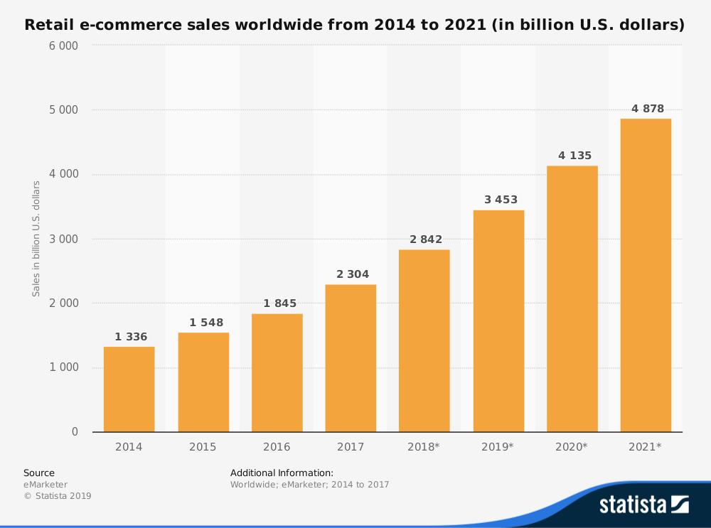 vendita al dettaglio di e-commerce