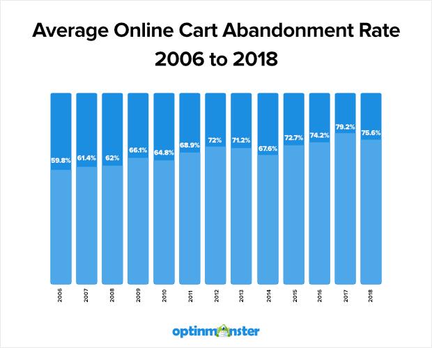 tasso di abbandono del carrello online