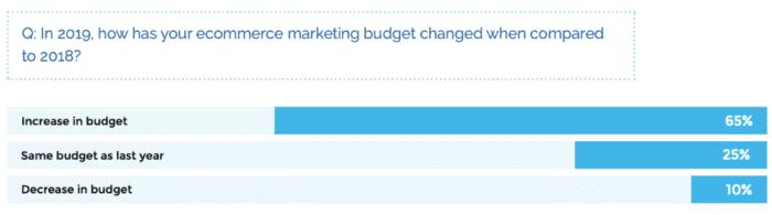 Cambiare i budget di e-commerce