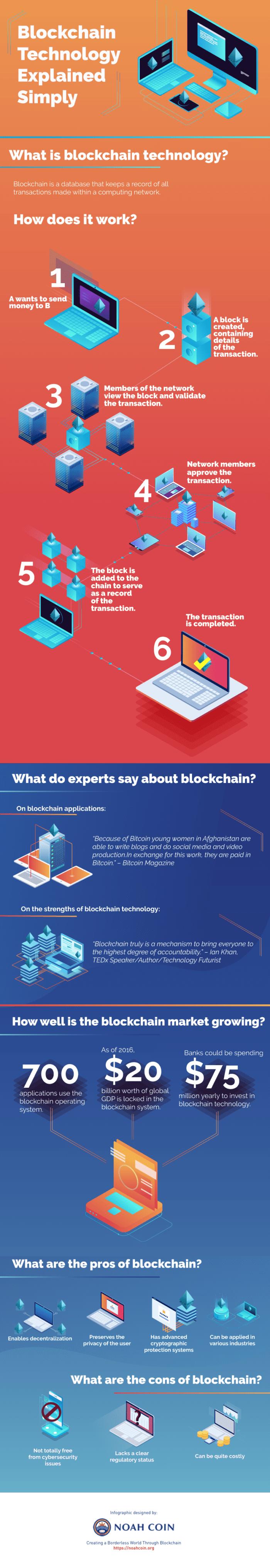 La tecnologia Blockchain ha spiegato semplicemente