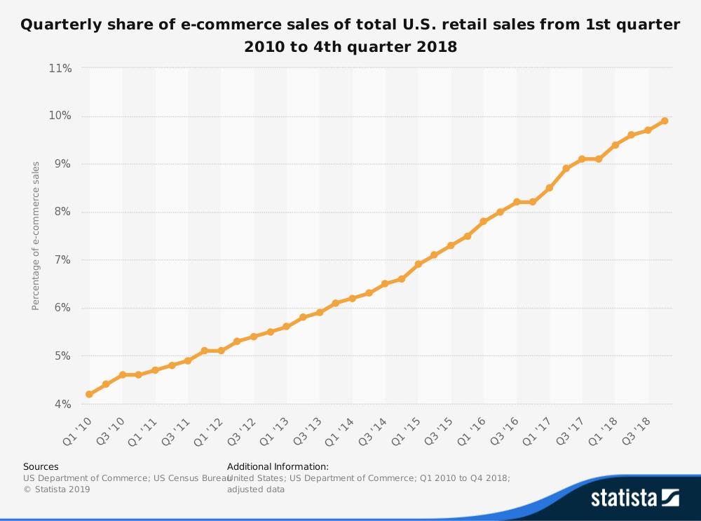 Quota trimestrale delle statistiche di vendita dell'e-commerce