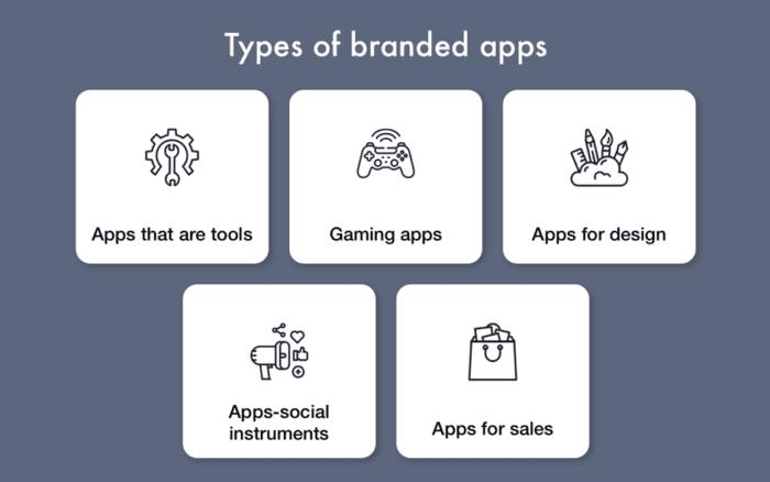 Tipi di app di marca