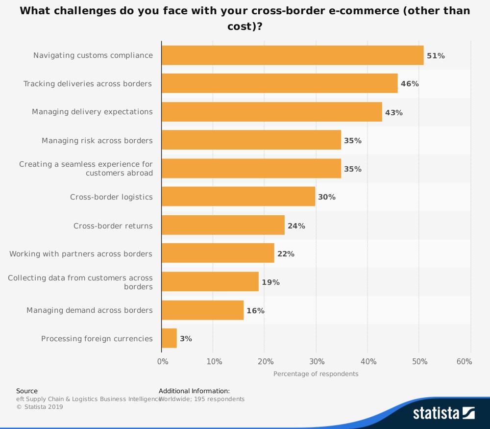 sfide e-commerce transfrontaliere