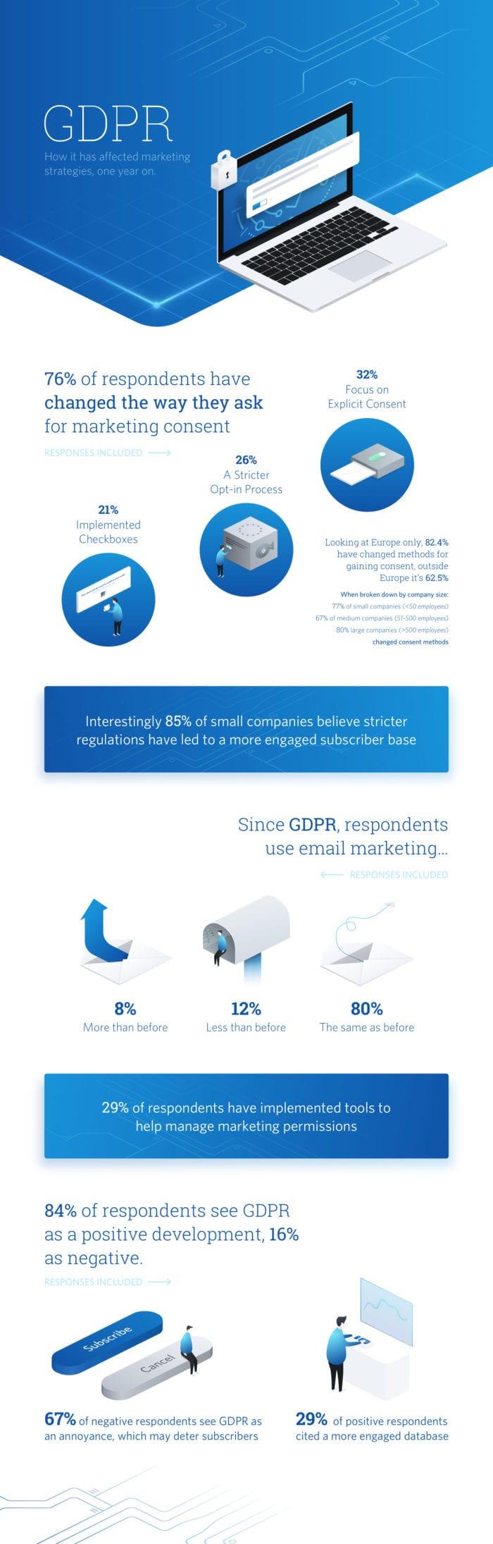 GDPR-Infografica