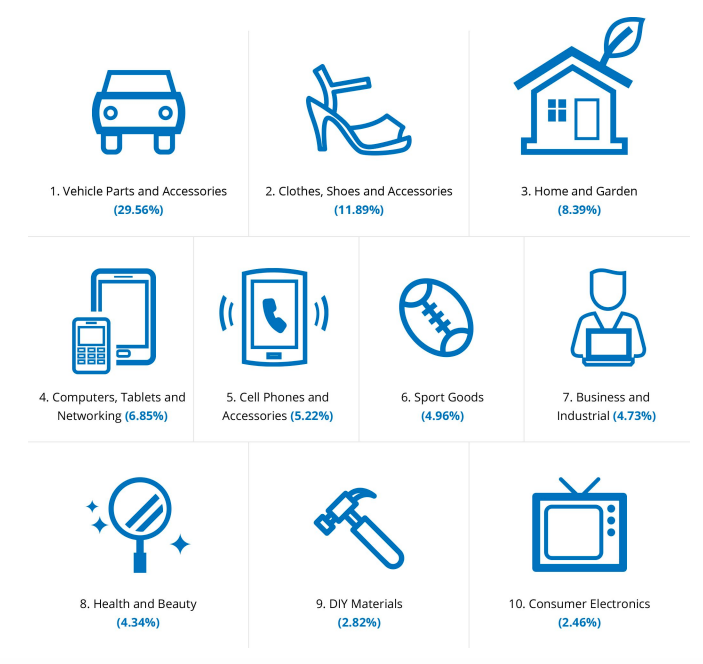 categorie e-commerce italia