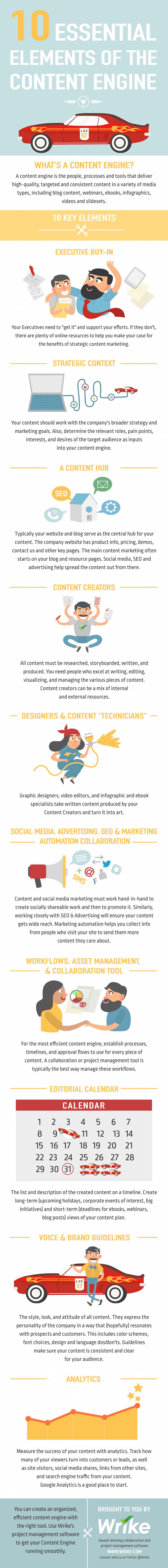"""10 elementi di un """"motore"""" di marketing dei contenuti di successo"""