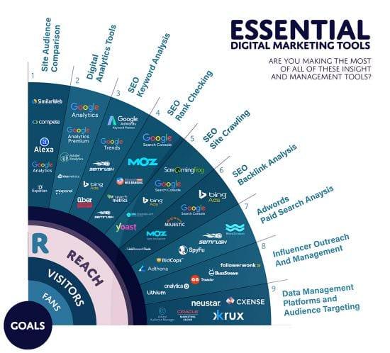 RACE - Raggiungi il quarto essenziale degli strumenti di marketing digitale