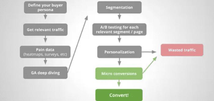 visuale di metodologia avanzata