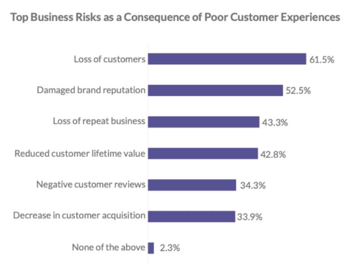 I principali rischi aziendali della scarsa CX