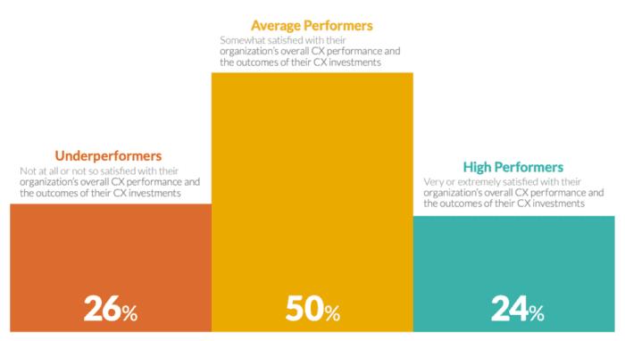 Soddisfazione per le prestazioni CX