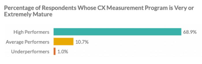 Programmi di misurazione CX maturi