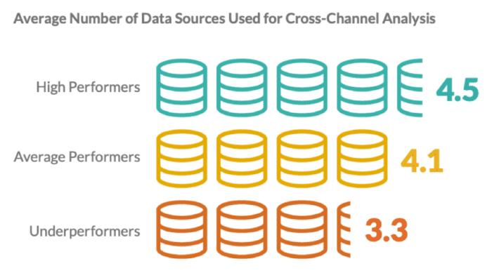 Fonti di dati utilizzate per analisi cross-channel
