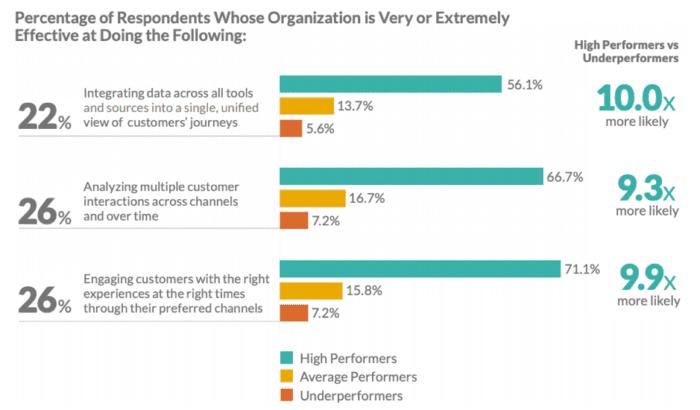 Organizzazioni che sono efficaci a CX