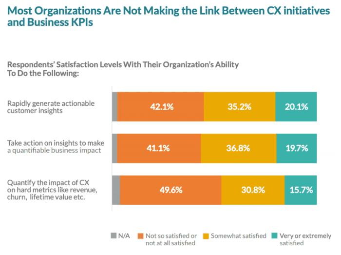 Non collegare iniziative CX e KPI aziendali