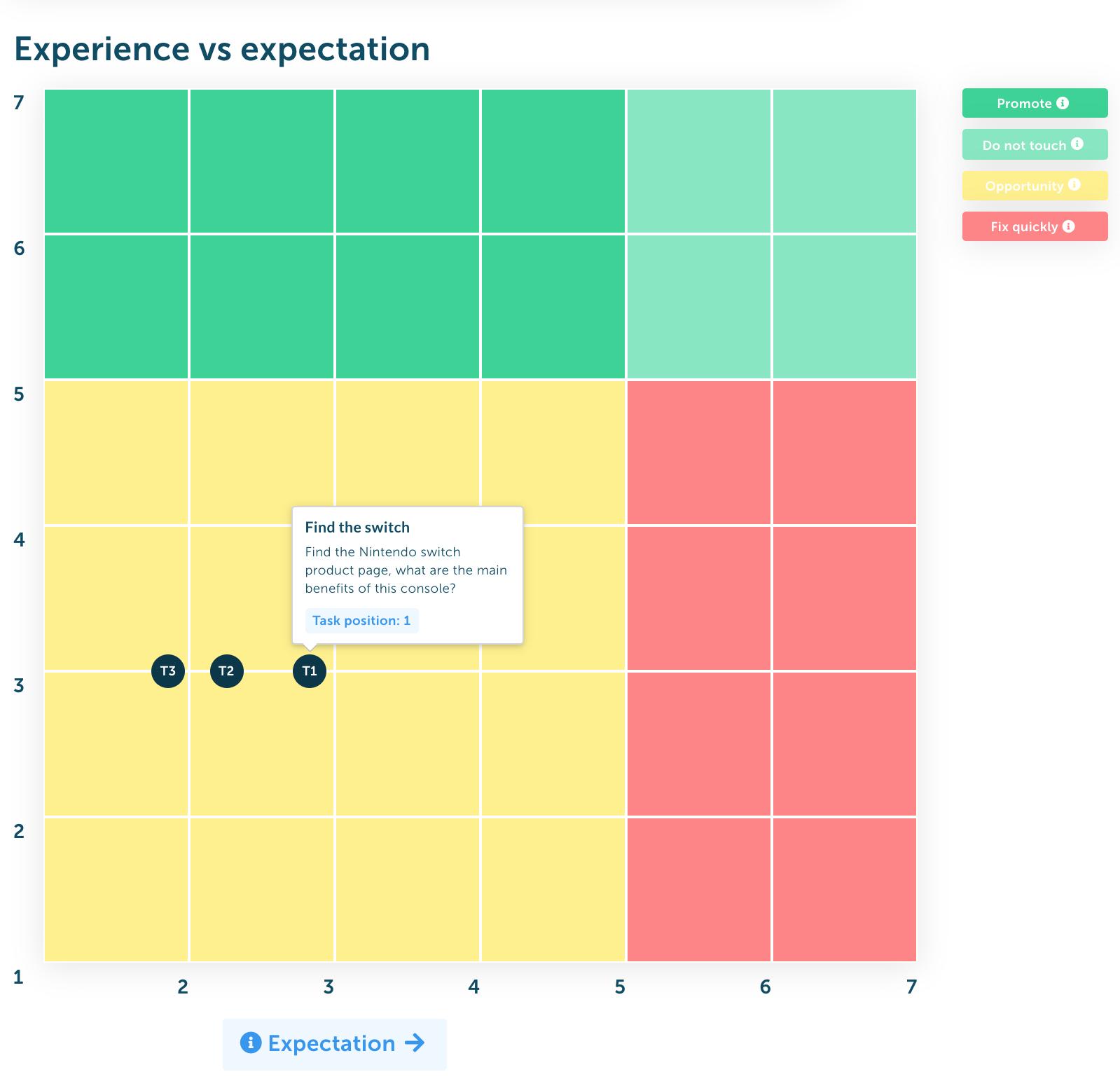 tabella di esperienza vs aspettativa per test di usabilità.