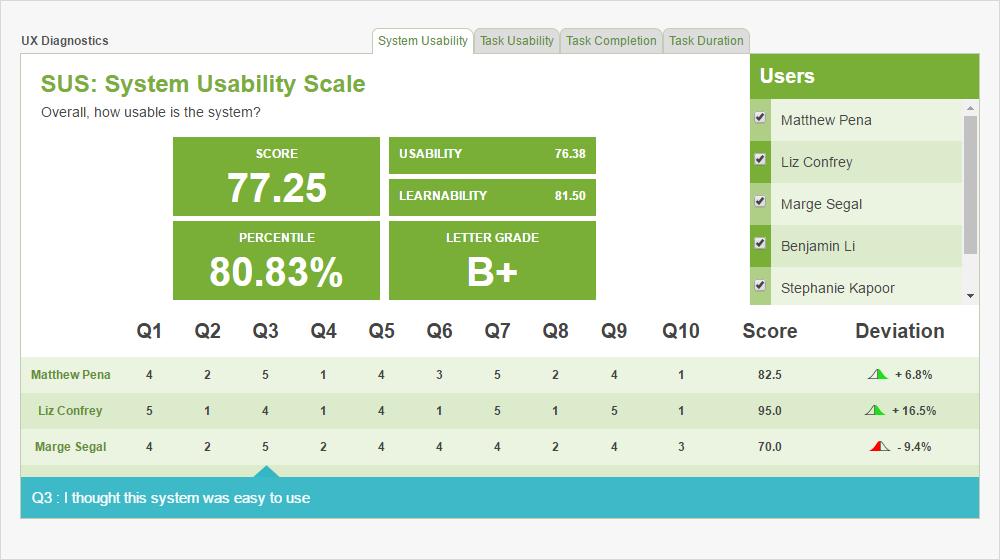 report di esempio su scala di usabilità del sistema.