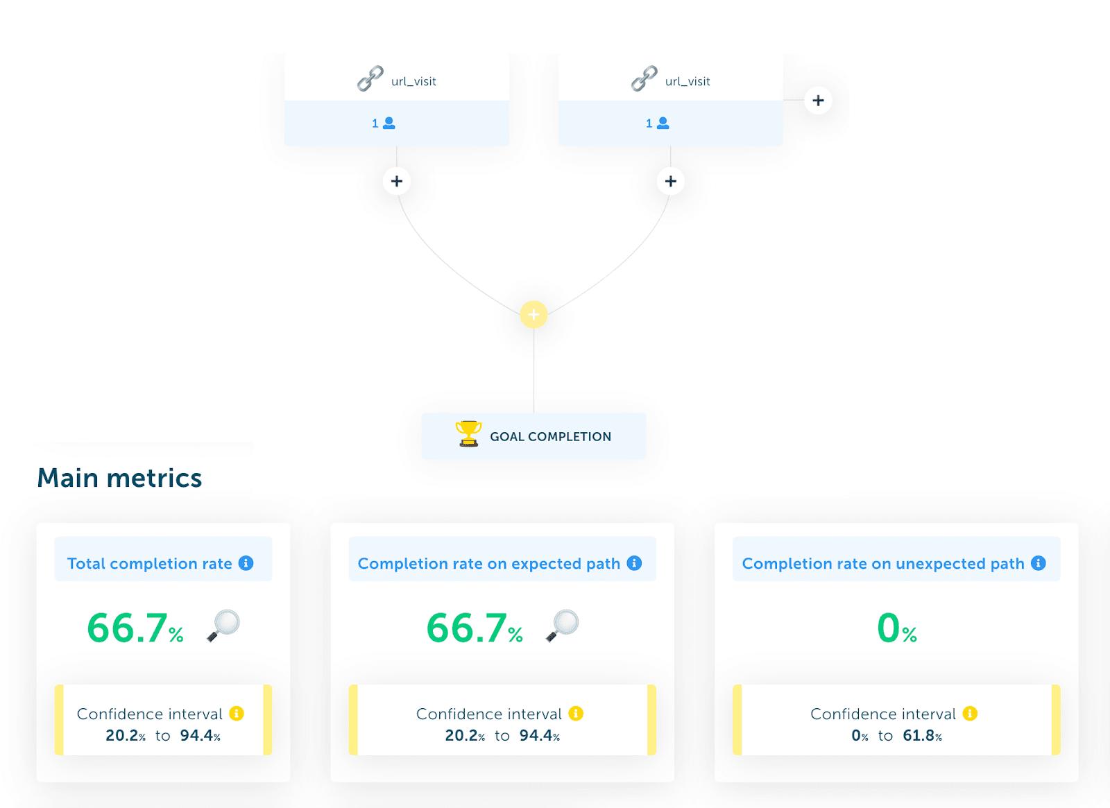 grafico visivo dei tassi di completamento del percorso previsti / inattesi per il test di usabilità.