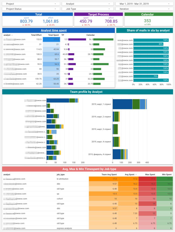 dashboard degli analisti per misurare le prestazioni individuali.