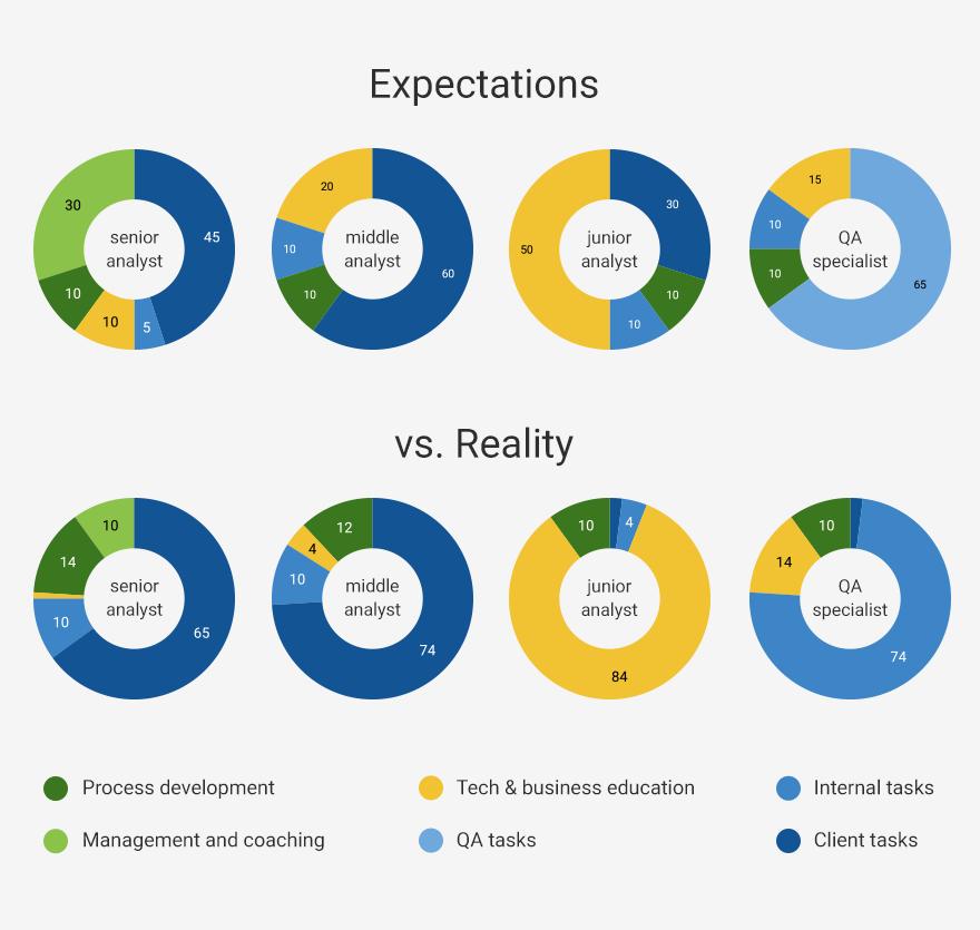 aspettative contro realtà per divisione del tempo.