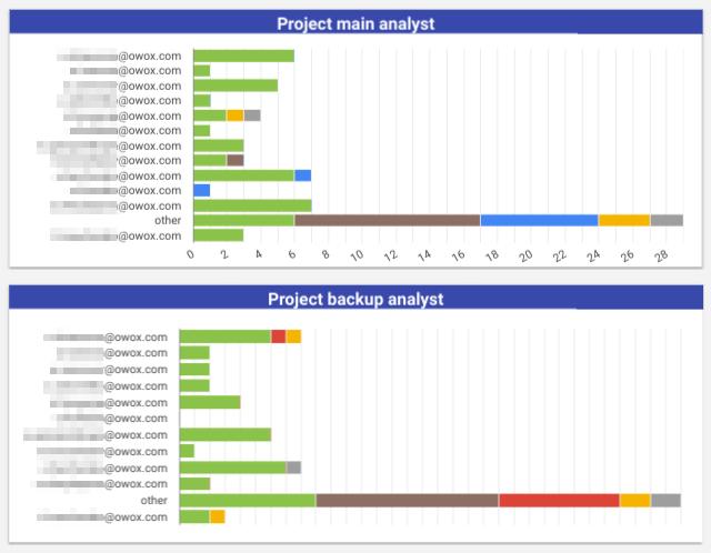 divisione del progetto per analista.