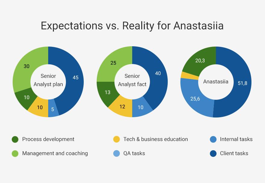 aspettative contro realtà per singolo analista.