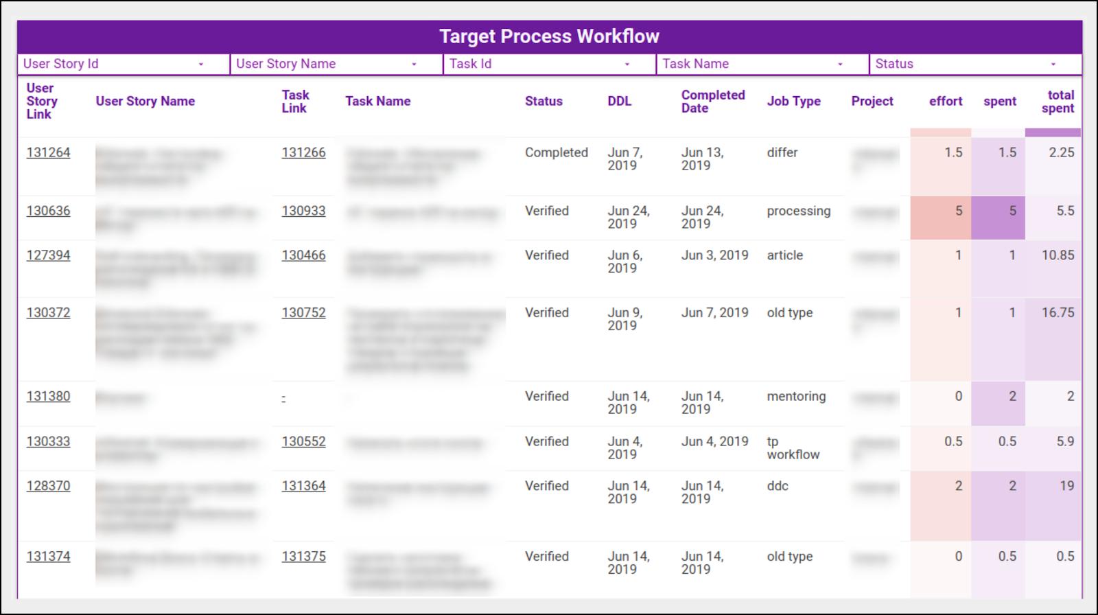 esempio flusso di lavoro targetprocess.