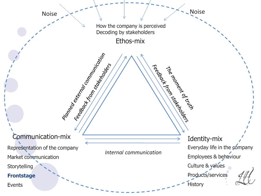 triangolo del marchio semiotico.