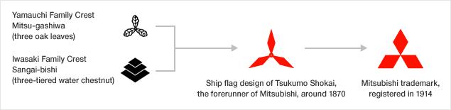esempio di interpretazione semiotica del logo mitsubishi.