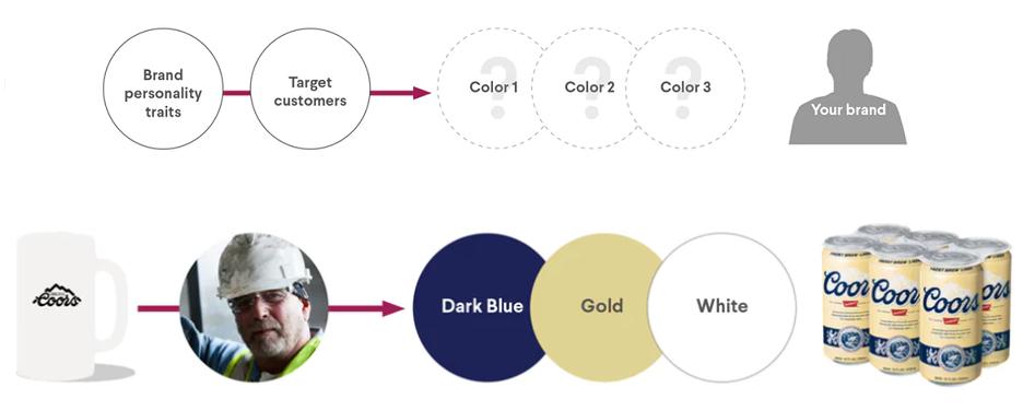 formula campione che mostra la selezione dei colori del marchio in base alla semiotica.