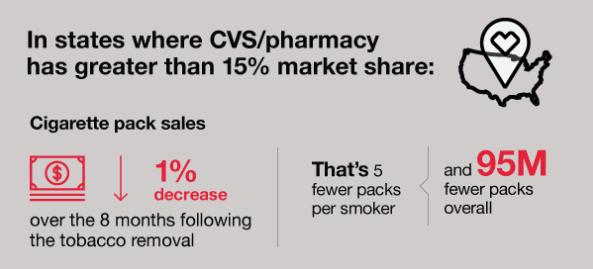 cvs infografica dopo aver smesso di vendere sigarette.