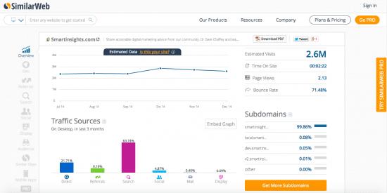 "Benchmarking web simile ""width ="" 550 ""height ="" 275 ""srcset ="" https://megamarketing.it/wp-content/uploads/2019/07/1562316202_234_10-strumenti-di-marketing-online-gratuiti-per-ogni-marketer-quothands-onquot.png 550w, https://www.smartinsights.com/wp-content/uploads/2012/11/2015-01-22_07-55-10_01-150x75.png 150w, https://www.smartinsights.com/wp-content /uploads/2012/11/2015-01-22_07-55-10_01-700x350.png 700w, https://www.smartinsights.com/wp-content/uploads/2012/11/2015-01-22_07-55- 10_01-250x125.png 250w, https://www.smartinsights.com/wp-content/uploads/2012/11/2015-01-22_07-55-10_01.png 1416w ""sizes ="" (larghezza massima: 550 px) 100vw, 550px"