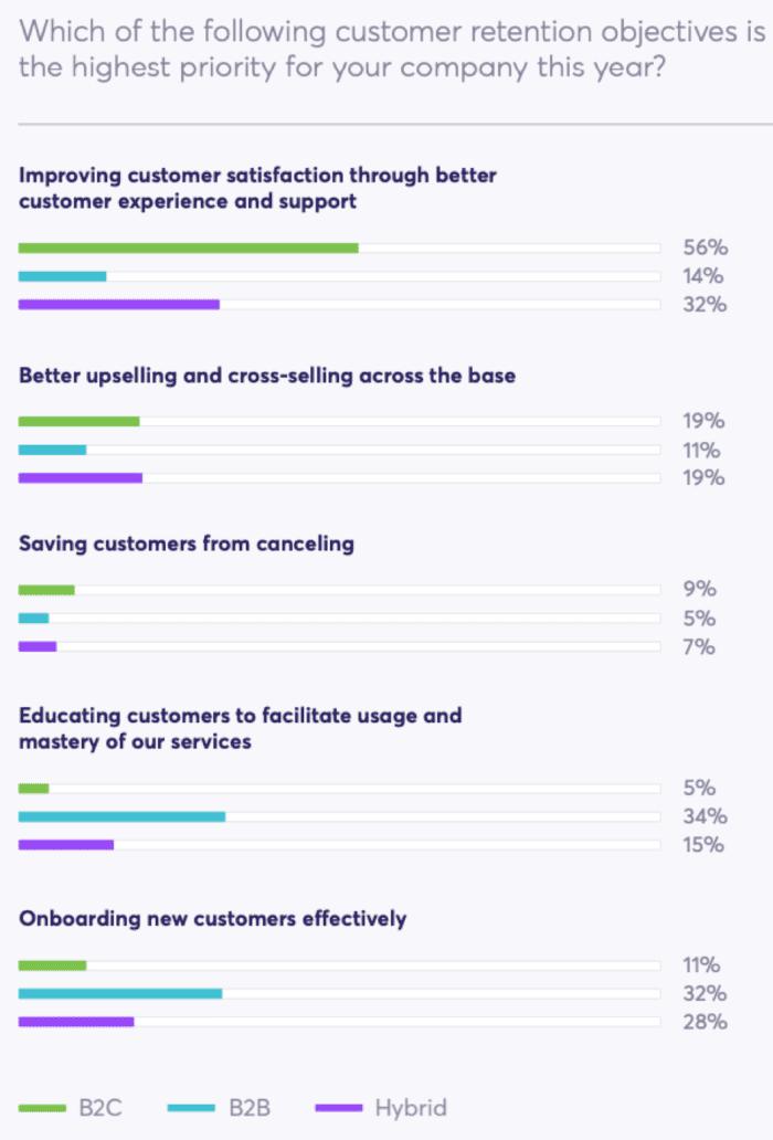 Gli obiettivi prioritari di fidelizzazione dei clienti
