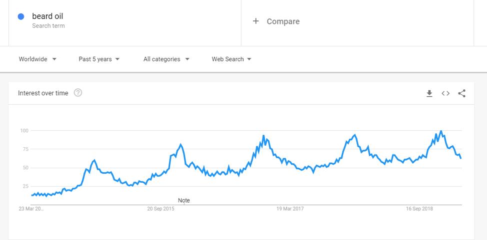 dati di tendenza google di olio di barba