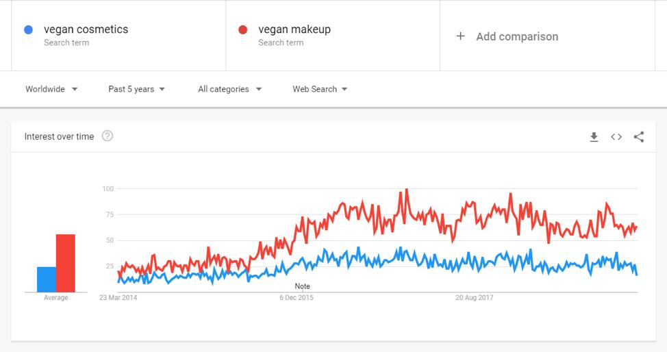 dati di tendenza googl cosmetici vegan