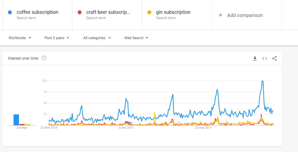 scatole di abbonati birra artigianale dati tendenza google